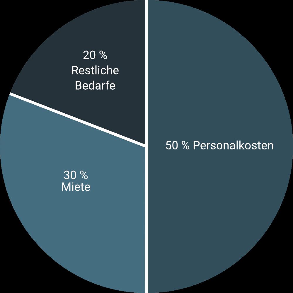 Tortendiagramm der Finanzen: 50 % Personalkosten, 30 % Miete, 20 % Restliche Bedarfe.